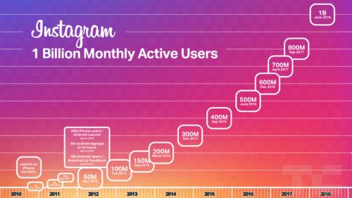 Instagram aylık 1 milyar aktif kullanıcıya ulaştı